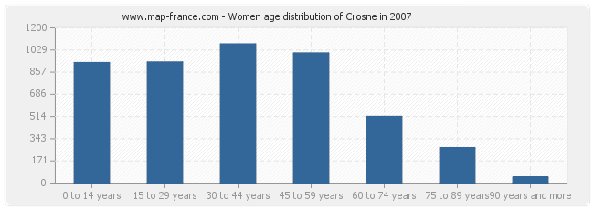 Women age distribution of Crosne in 2007