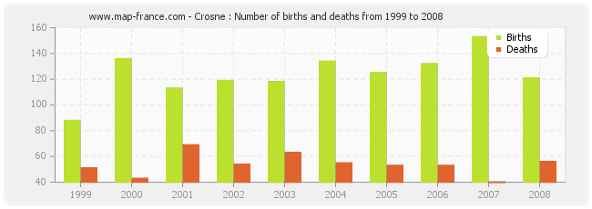 Crosne : Number of births and deaths from 1999 to 2008