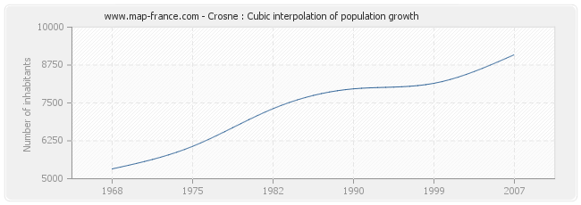 Crosne : Cubic interpolation of population growth
