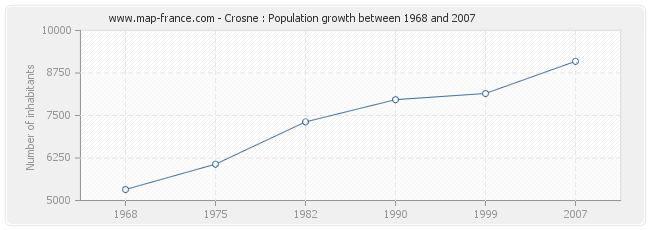 Population Crosne