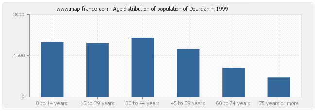 Age distribution of population of Dourdan in 1999