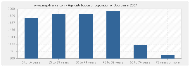 Age distribution of population of Dourdan in 2007