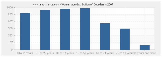 Women age distribution of Dourdan in 2007