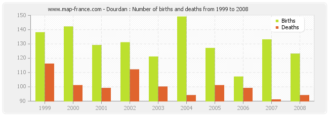Dourdan : Number of births and deaths from 1999 to 2008