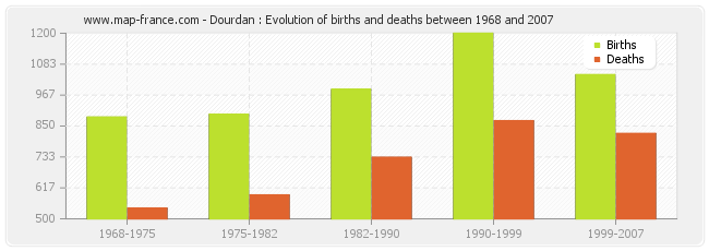Dourdan : Evolution of births and deaths between 1968 and 2007