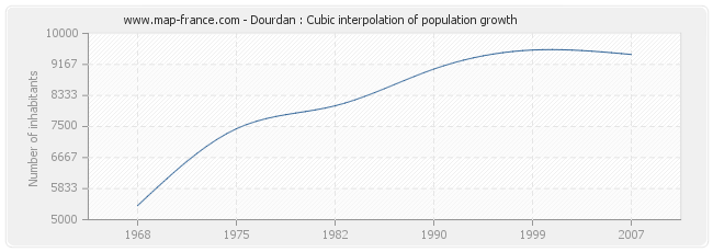 Dourdan : Cubic interpolation of population growth