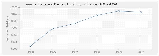 Population Dourdan