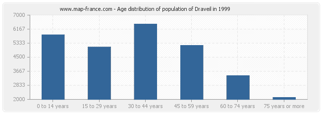 Age distribution of population of Draveil in 1999