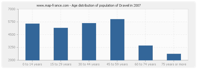 Age distribution of population of Draveil in 2007