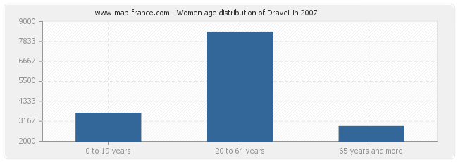 Women age distribution of Draveil in 2007