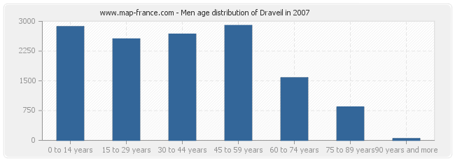 Men age distribution of Draveil in 2007