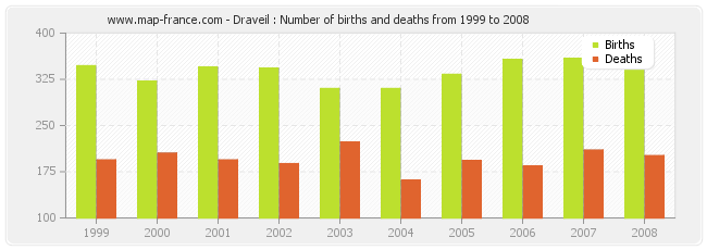 Draveil : Number of births and deaths from 1999 to 2008