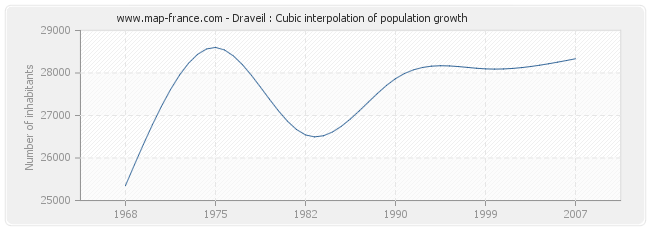 Draveil : Cubic interpolation of population growth