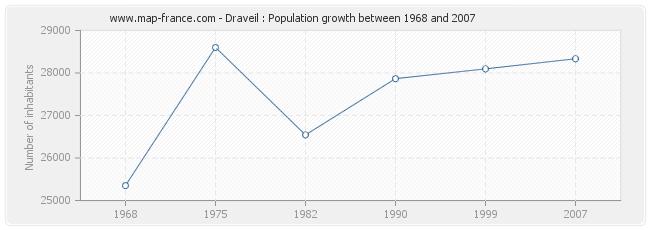 Population Draveil