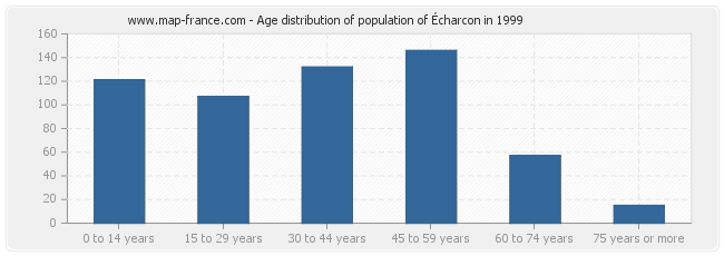 Age distribution of population of Écharcon in 1999
