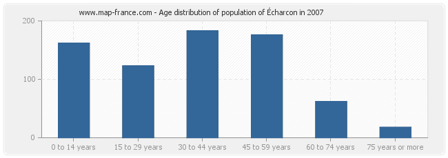 Age distribution of population of Écharcon in 2007