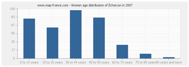Women age distribution of Écharcon in 2007