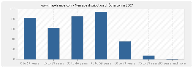 Men age distribution of Écharcon in 2007