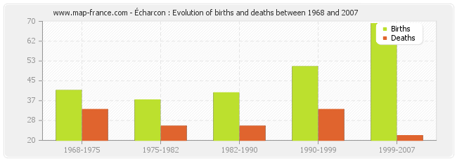 Écharcon : Evolution of births and deaths between 1968 and 2007