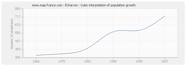 Écharcon : Cubic interpolation of population growth