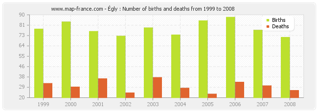 Égly : Number of births and deaths from 1999 to 2008