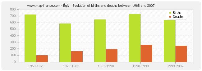 Égly : Evolution of births and deaths between 1968 and 2007