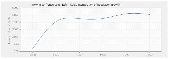 Égly : Cubic interpolation of population growth