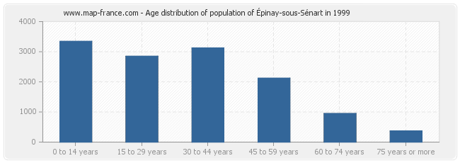 Age distribution of population of Épinay-sous-Sénart in 1999