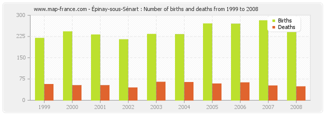 Épinay-sous-Sénart : Number of births and deaths from 1999 to 2008