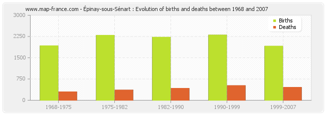 Épinay-sous-Sénart : Evolution of births and deaths between 1968 and 2007