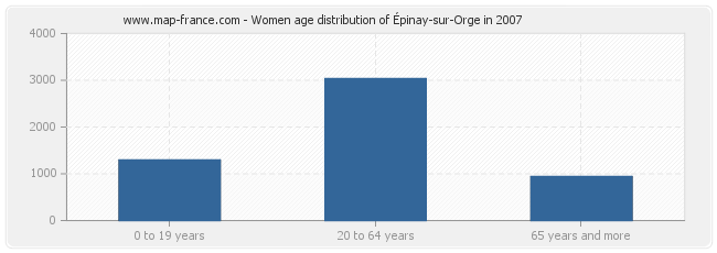 Women age distribution of Épinay-sur-Orge in 2007