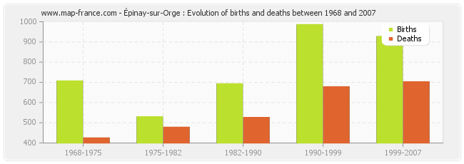 Épinay-sur-Orge : Evolution of births and deaths between 1968 and 2007