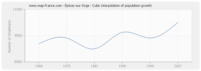 Épinay-sur-Orge : Cubic interpolation of population growth