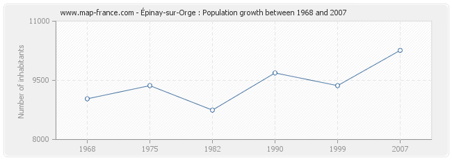 Population Épinay-sur-Orge