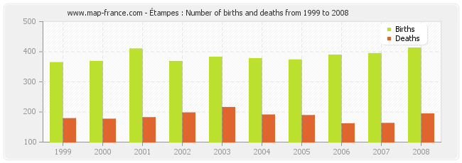 Étampes : Number of births and deaths from 1999 to 2008