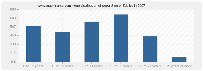 Age distribution of population of Étiolles in 2007