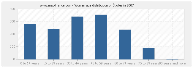 Women age distribution of Étiolles in 2007