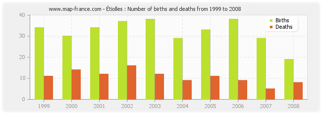 Étiolles : Number of births and deaths from 1999 to 2008