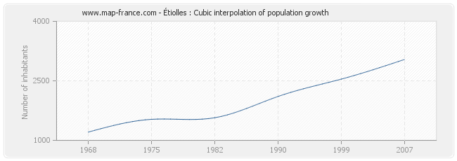 Étiolles : Cubic interpolation of population growth