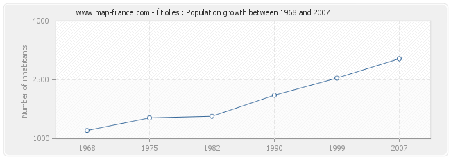 Population Étiolles