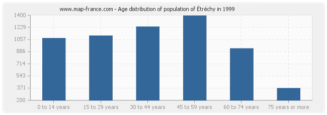 Age distribution of population of Étréchy in 1999