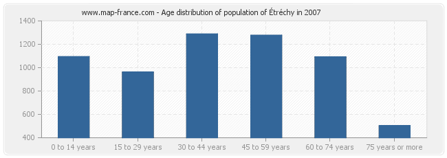 Age distribution of population of Étréchy in 2007