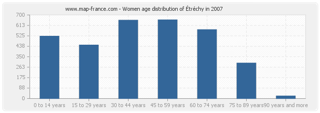 Women age distribution of Étréchy in 2007