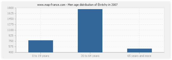 Men age distribution of Étréchy in 2007