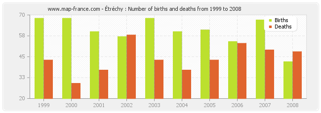 Étréchy : Number of births and deaths from 1999 to 2008
