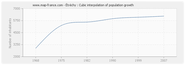 Étréchy : Cubic interpolation of population growth