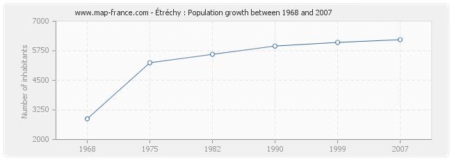 Population Étréchy