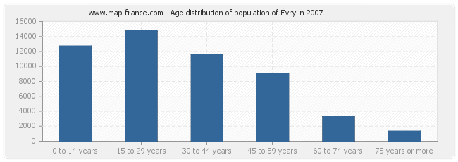 Age distribution of population of Évry in 2007