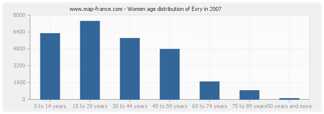 Women age distribution of Évry in 2007