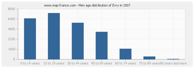 Men age distribution of Évry in 2007